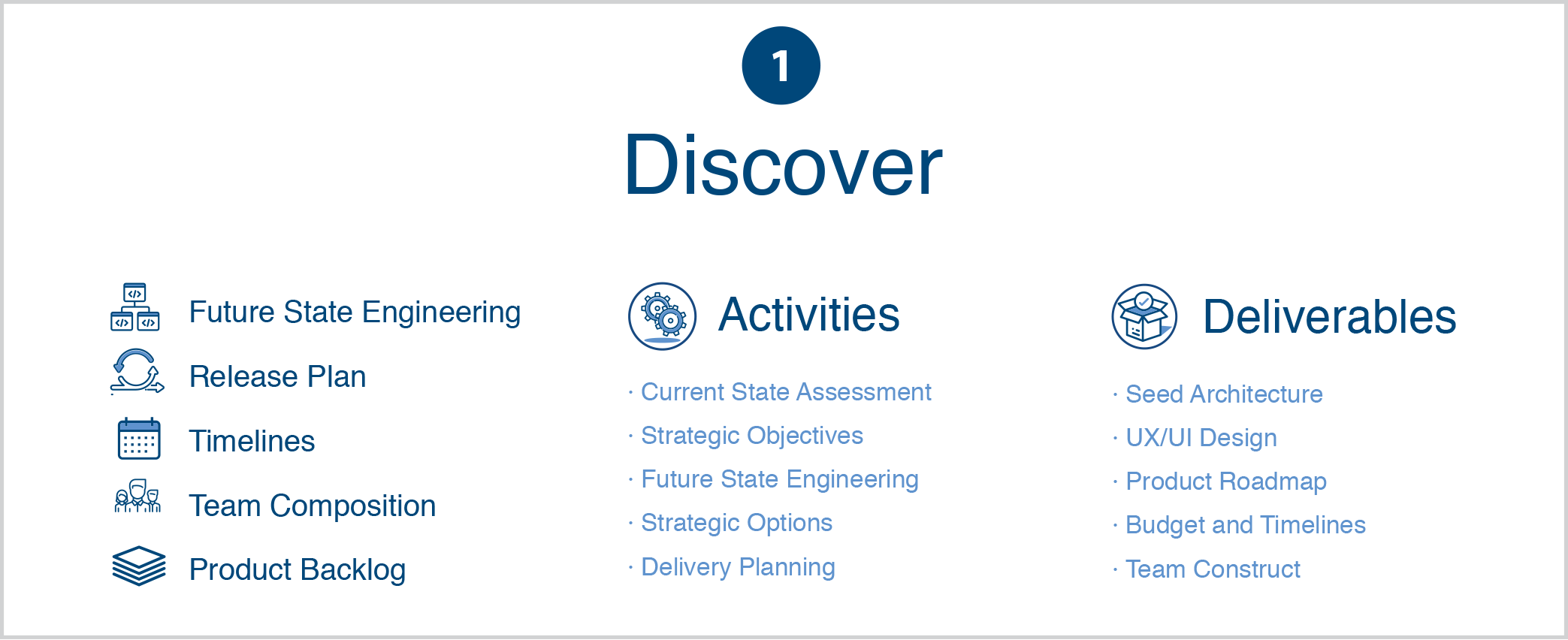 The Intelliware Discover Approach