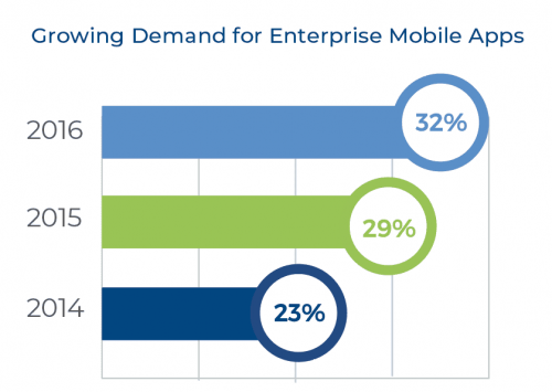 Growing Demand for Mobile Apps Graph