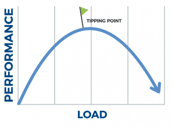 Graph displaying the tipping point of a project